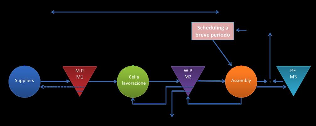 MRP_masterPlanegestione-schema