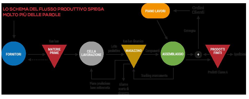 MRP_masterPlanegestione-schema_2